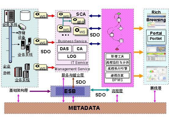 bmp业务流程管理