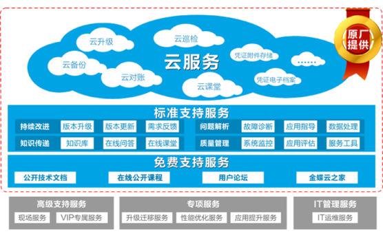 金蝶软件服务服务体系