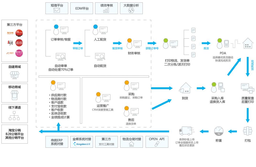 管易云C-ERP功能架构