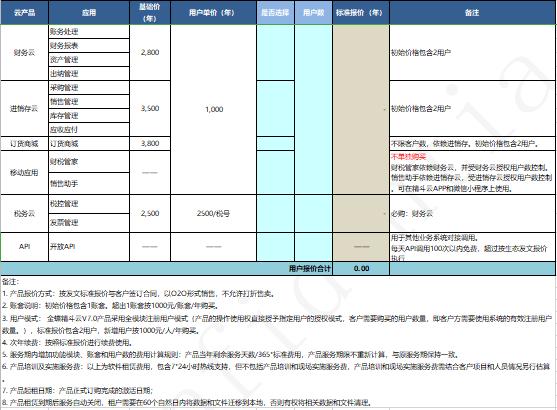 金蝶精斗云v7.0标准价格
