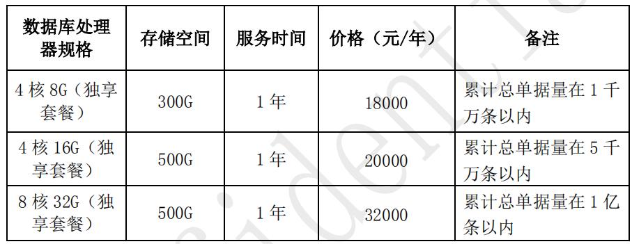 金蝶云数据库价格